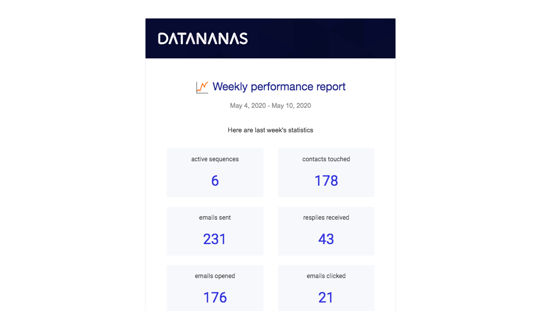 Datananas Activity Report