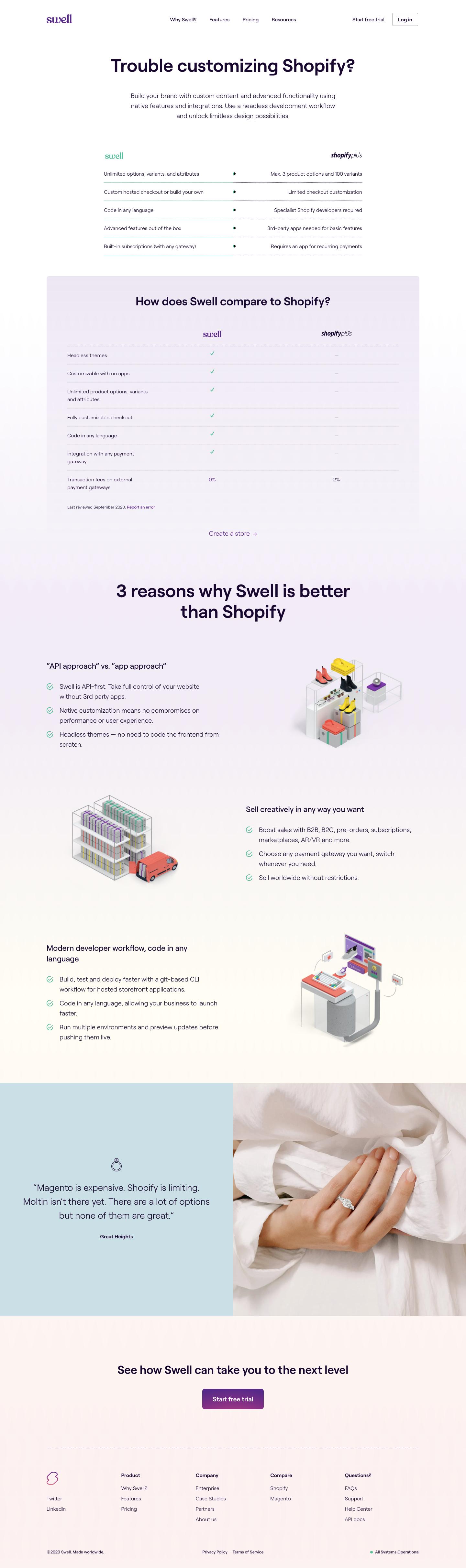 Swell Comparison Page