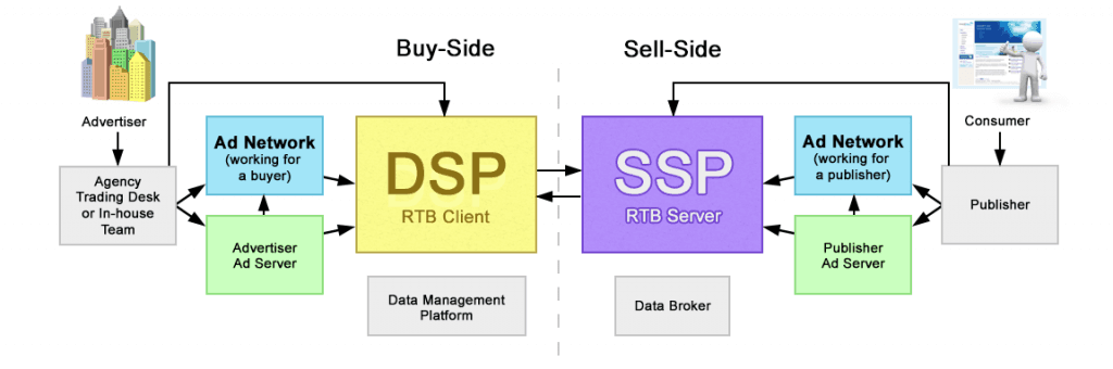 From https://selfadvertiser.com/blog/dsp-vs-ssp/ - cookies allow the exchange between Demand Side Platforms (DSP) and Supply Side Platforms (SSP) at a personal level.