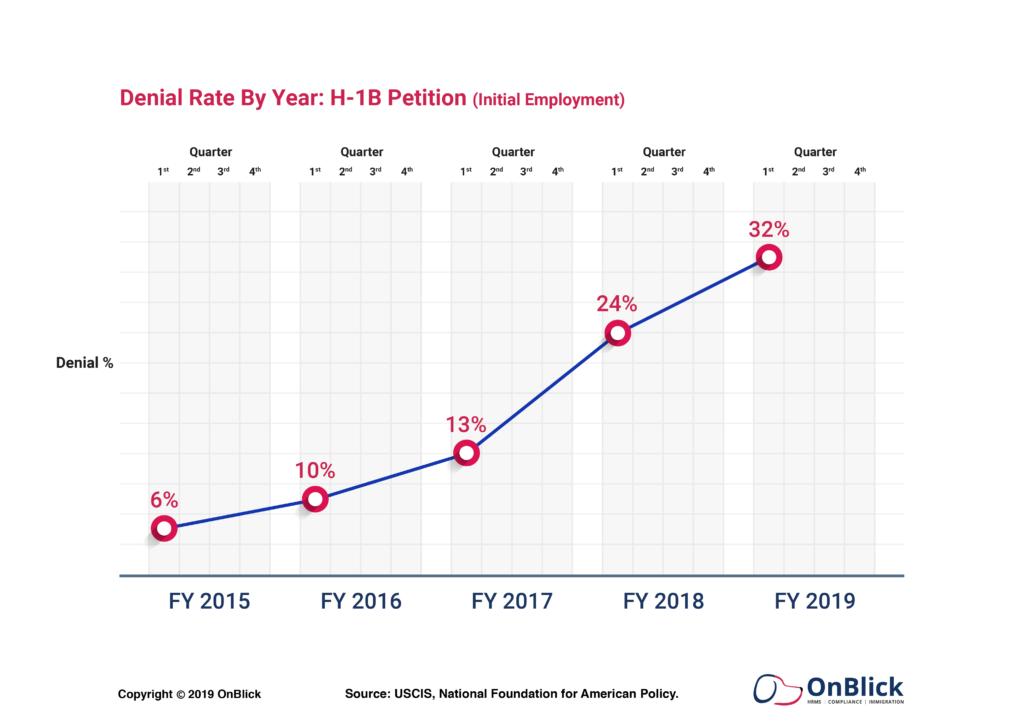 USCIS Data Shows H-1B Denials are Skyrocketing in FY 2019