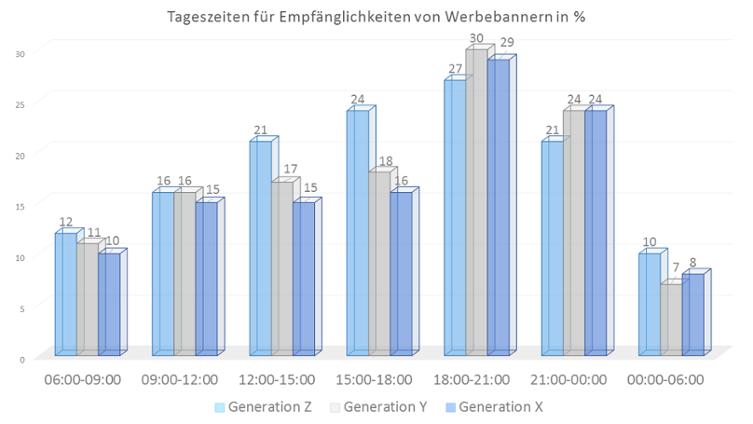 Tageszeiten Werbebanner nach Generation X, Y und Z