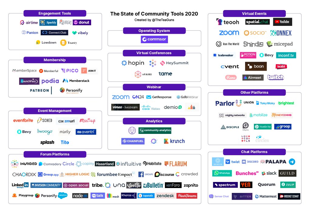 Mapping the Growing Ecosystem of Community Tools