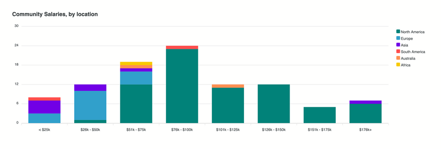 Community Manager Salaries by Location
