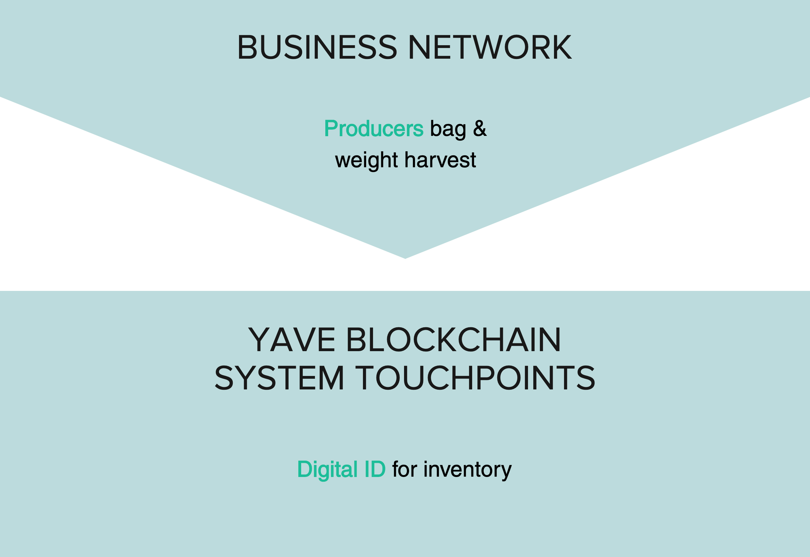 Business Network: Producers bag and weigh harvest > Yave Blockchain System Touchpoints: Digital ID for inventory