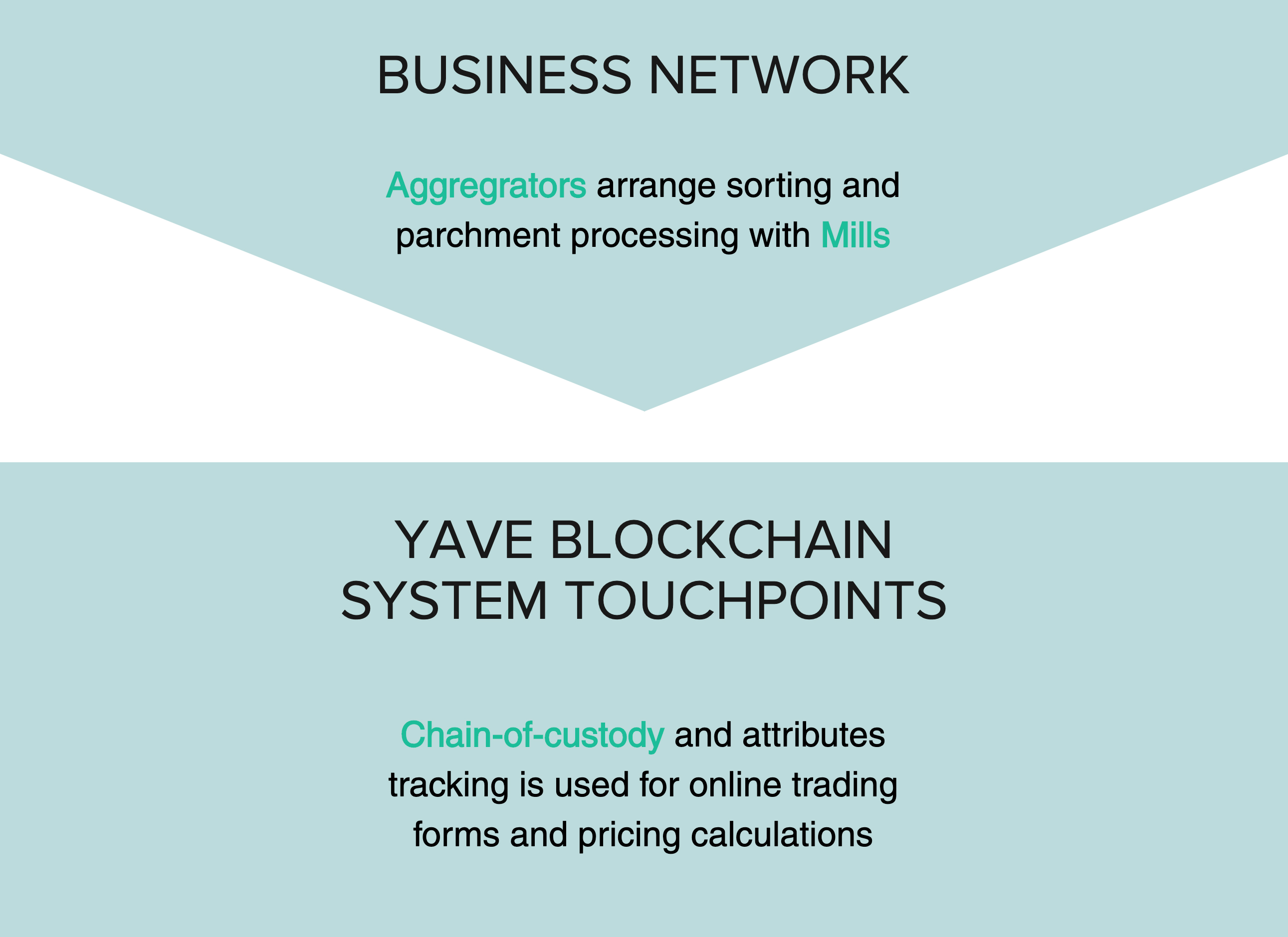 Business Network: Aggregators arrange sorting and parchment processing with Mills > Yave Blockchain System Touchpoints: Chain-of-custody and attributes tracking is used for online trading forms and pricing calculations