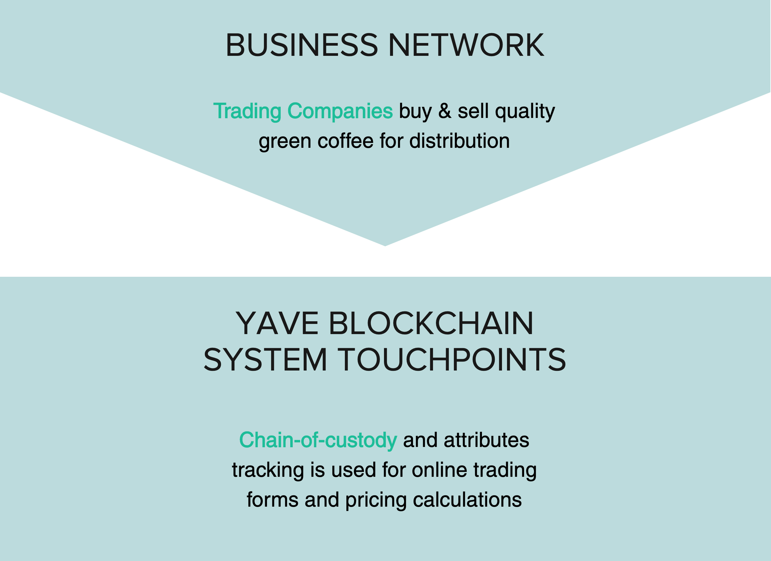 Business Network: Trading Companies buy and sell quality green coffee for distribution > Yave Blockchain System Touchpoints: Chain-of-custody and attributes tracking is used for online trading forms and pricing calculations