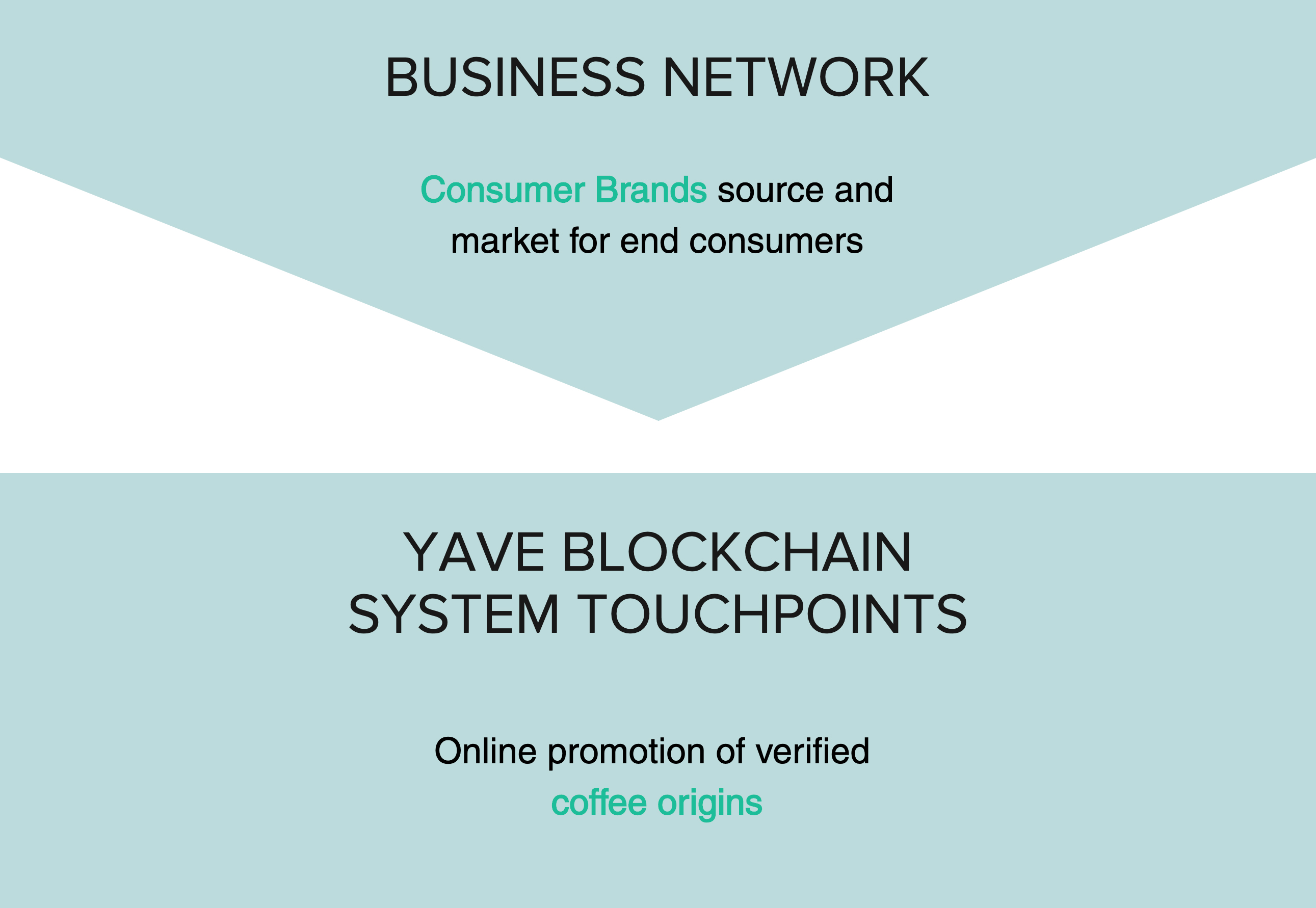 Business Network: Producers bag and weigh harvest > Yave Blockchain System Touchpoints: Online promotion of verified coffee origins