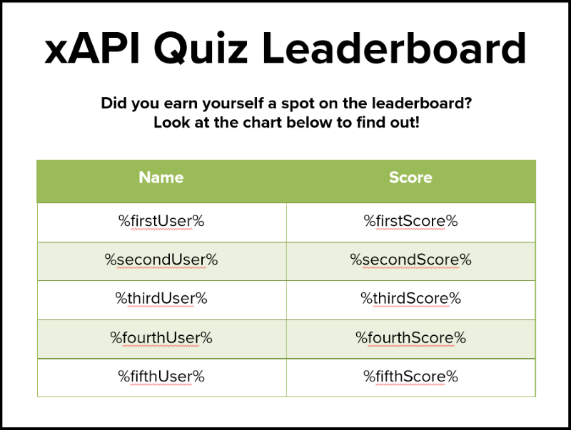 xAPI Quiz Leaderboard with Storyline variable placeholders