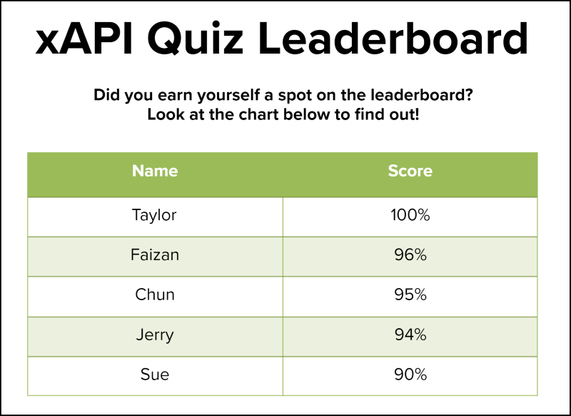 Final xAPI-enabled leaderboard in Storyline with names and scores