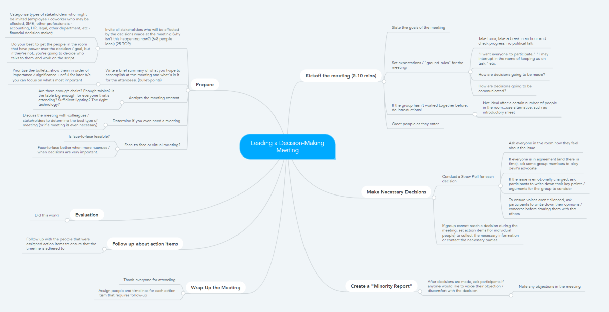 Mind map for Leading Decision Making Meetings course