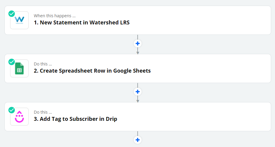 xAPI Challenges App Zap example: Watershed LRS to Google Sheets to Drip