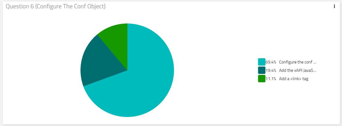 xAPI Challenges App question response pie chart