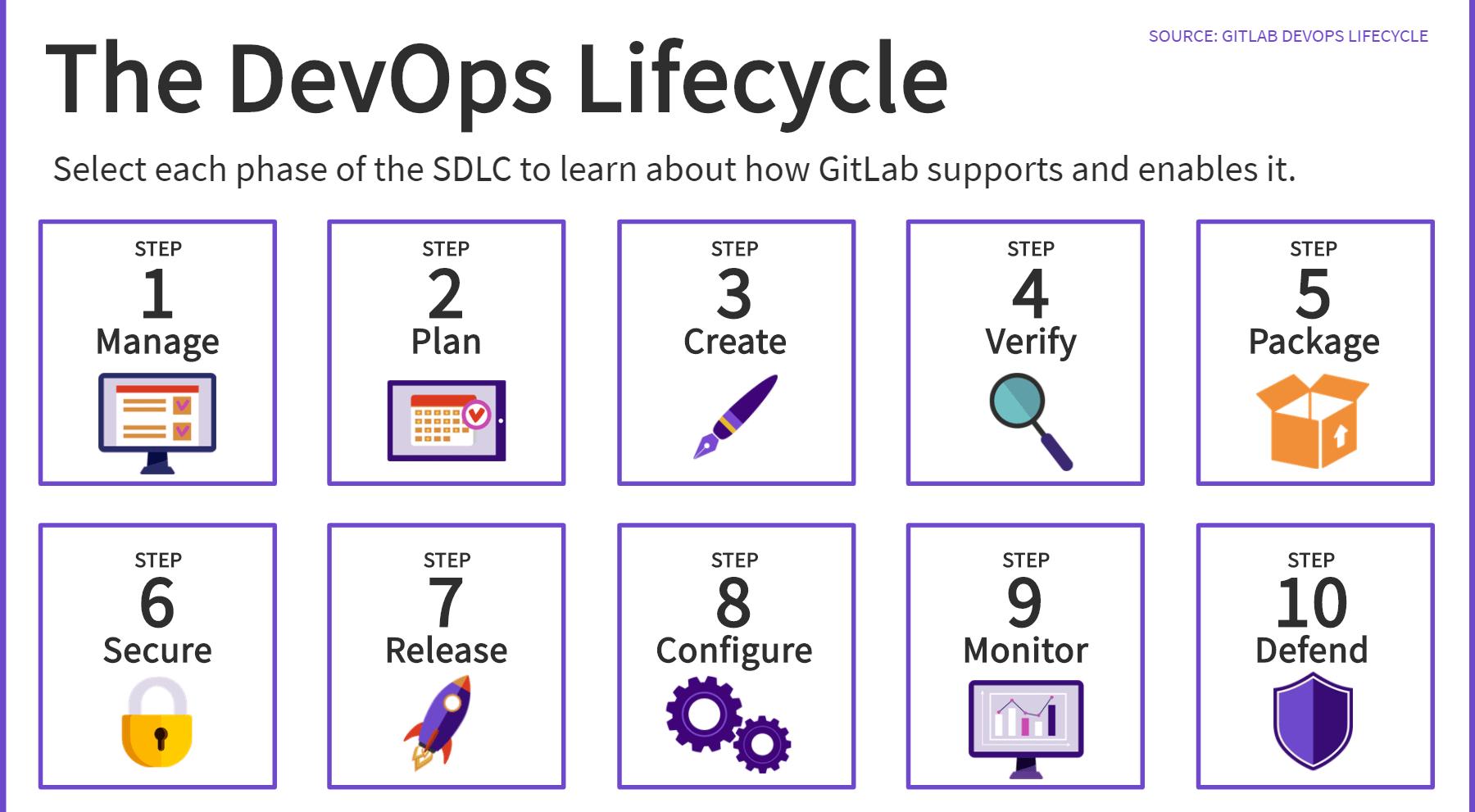 GitLab DevOps Lifecycle eLearning screenshot