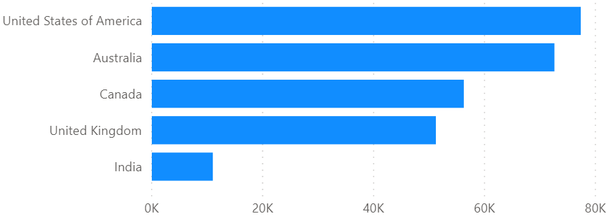 Average full-time instructional designer salary