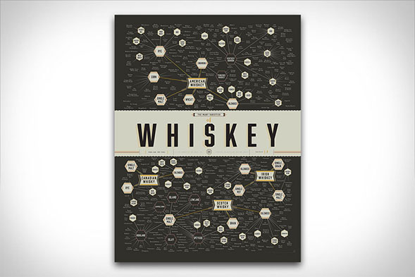 The Many Varieties of Whiskey Print