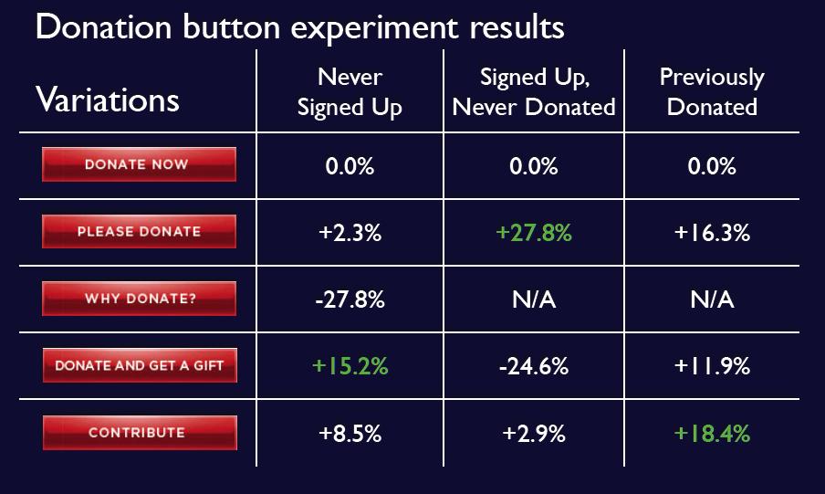 donation button experiment