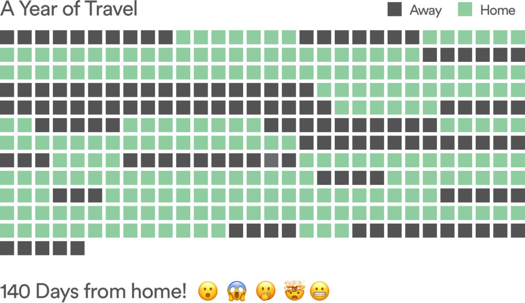 a year of travel