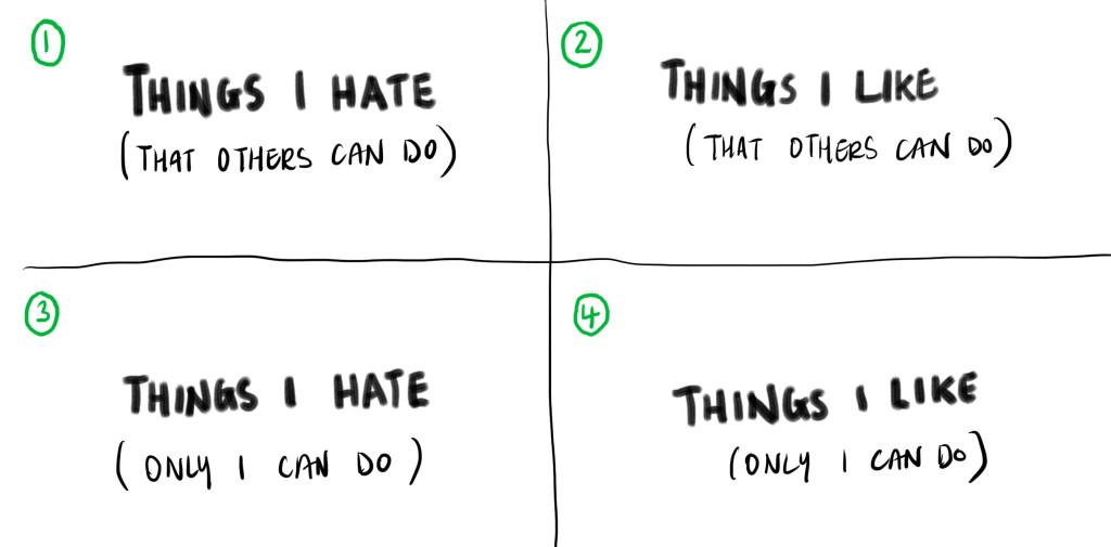 things list