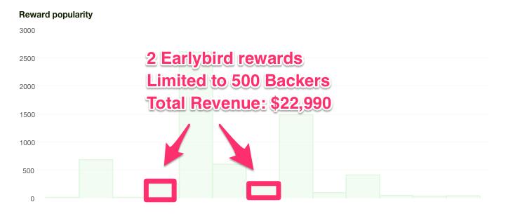 Earlybird rewards