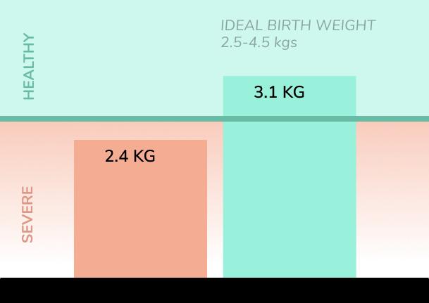 20% Improved birth weight.