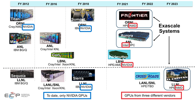 visual timeline of the DOE HPC Roadmap to Exascale Systems from Fiscal Years 2012 to 2023
