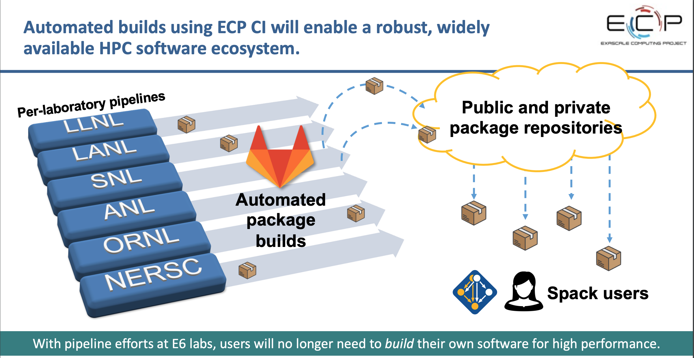 "Image text reads ""Automated builds using ECP CI will enable arobust, widley available hpc software ecosystem."""