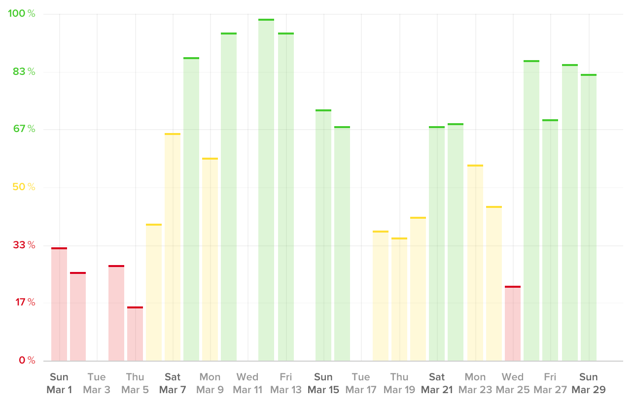 Chart of my Recovery Score statistics from WHOOP fitness tracker.