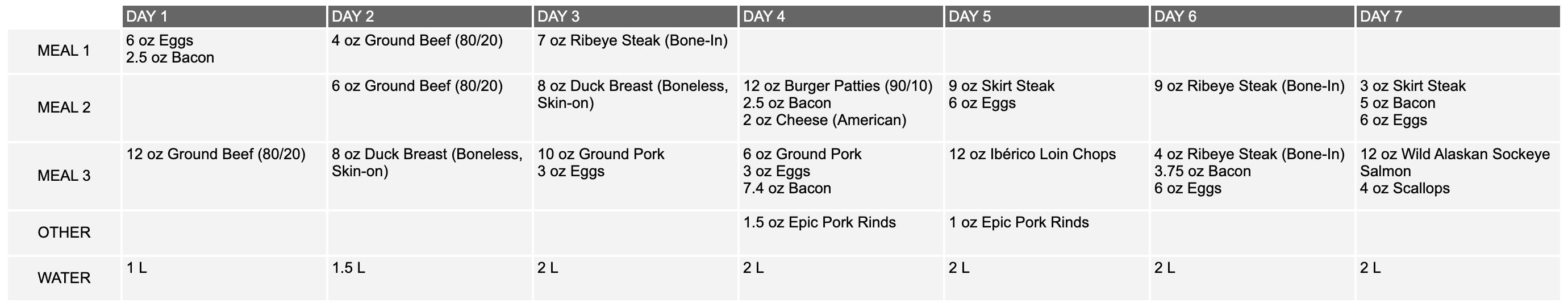Carnivore Food Log Week 1