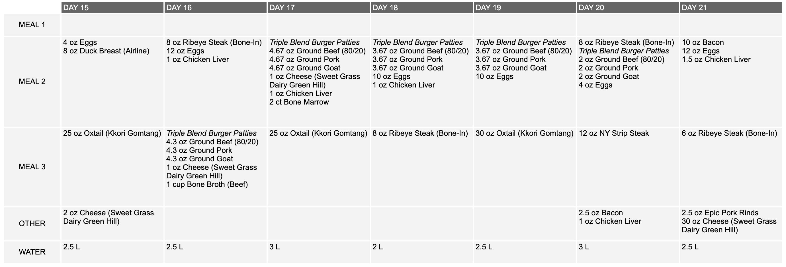 Carnivore Food Log Week 3