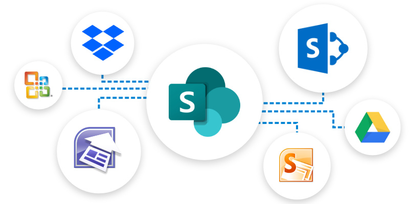 Image of multiple file share migration to SharePoint