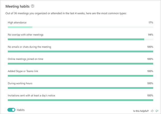 Screenshot of the Collaboration page of MyAnalytics.