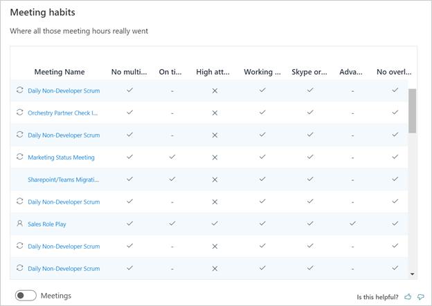 Screenshot of the Meeting habits page of MyAnalytics.