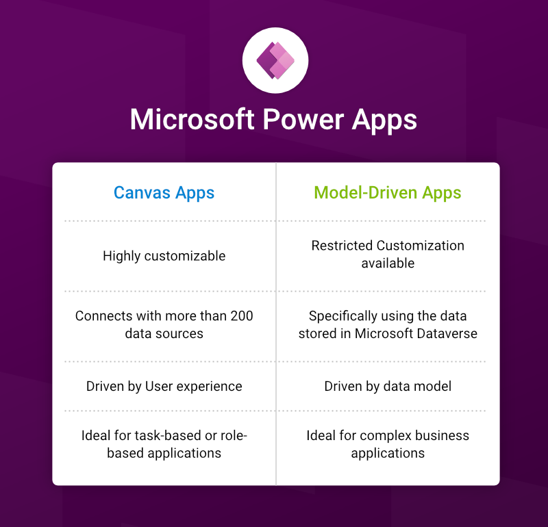 Image of a table comparing the benefits of Canvas Apps and Model-Driven Apps.