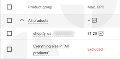 Google Shopping bid strategy: e xample of SKU level bidding.