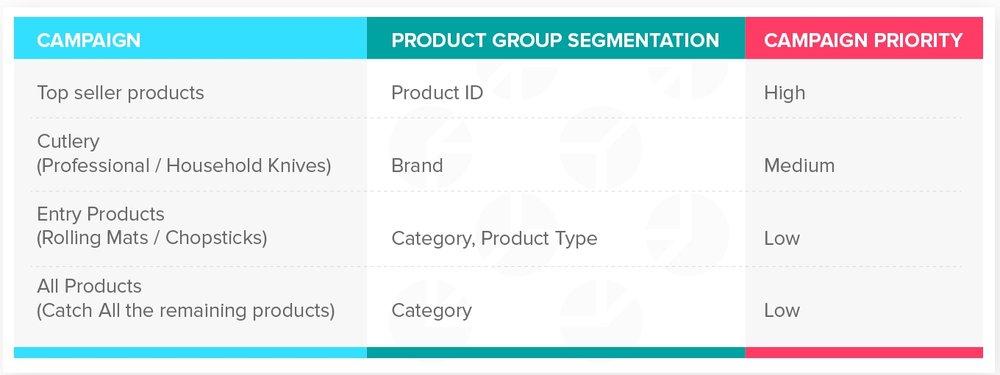 Product Group Level Segmentation_Campaign Level Segmentation.jpg