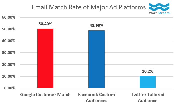 Email Match Rates (via  Wordstream )