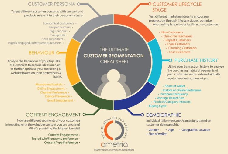 Different Customer Segmentation Models (via  Ometria )