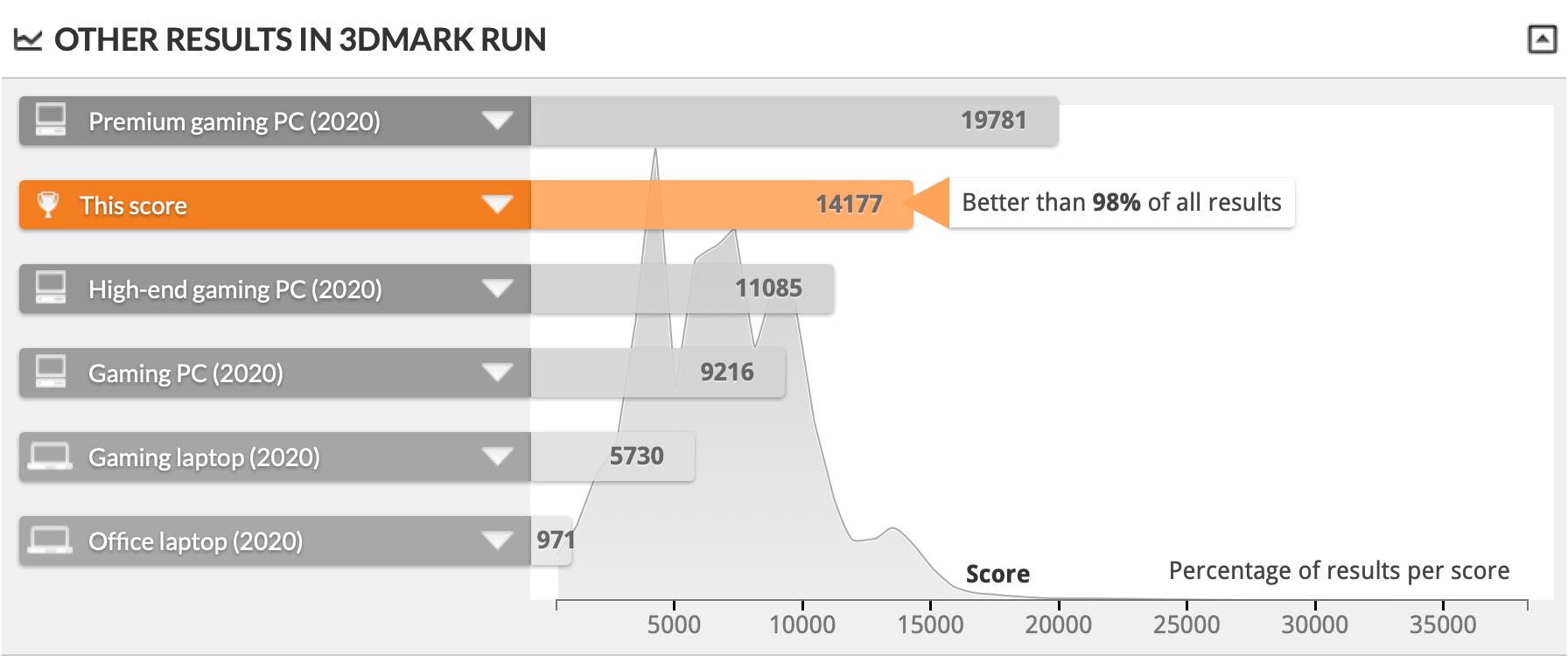 Time Spy: 14177 Chart