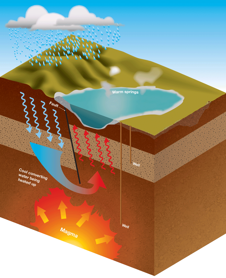Simple conceptual model of a geothermal system.