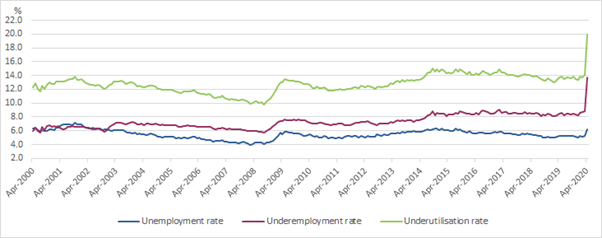 Employment Trends (ABS)
