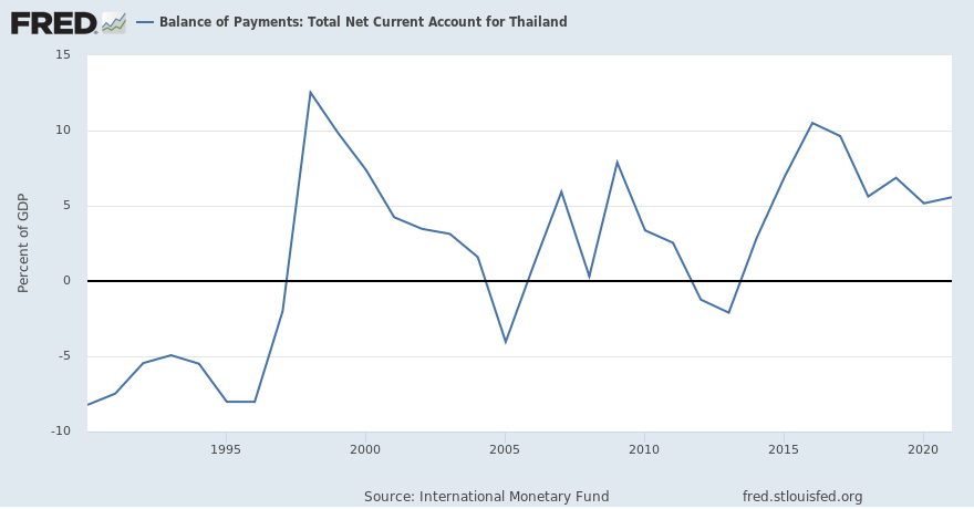 Balance of Payments: Total Net Current Account for Thailand  (THABCAGDPBP6PT) | FRED | St. Louis Fed