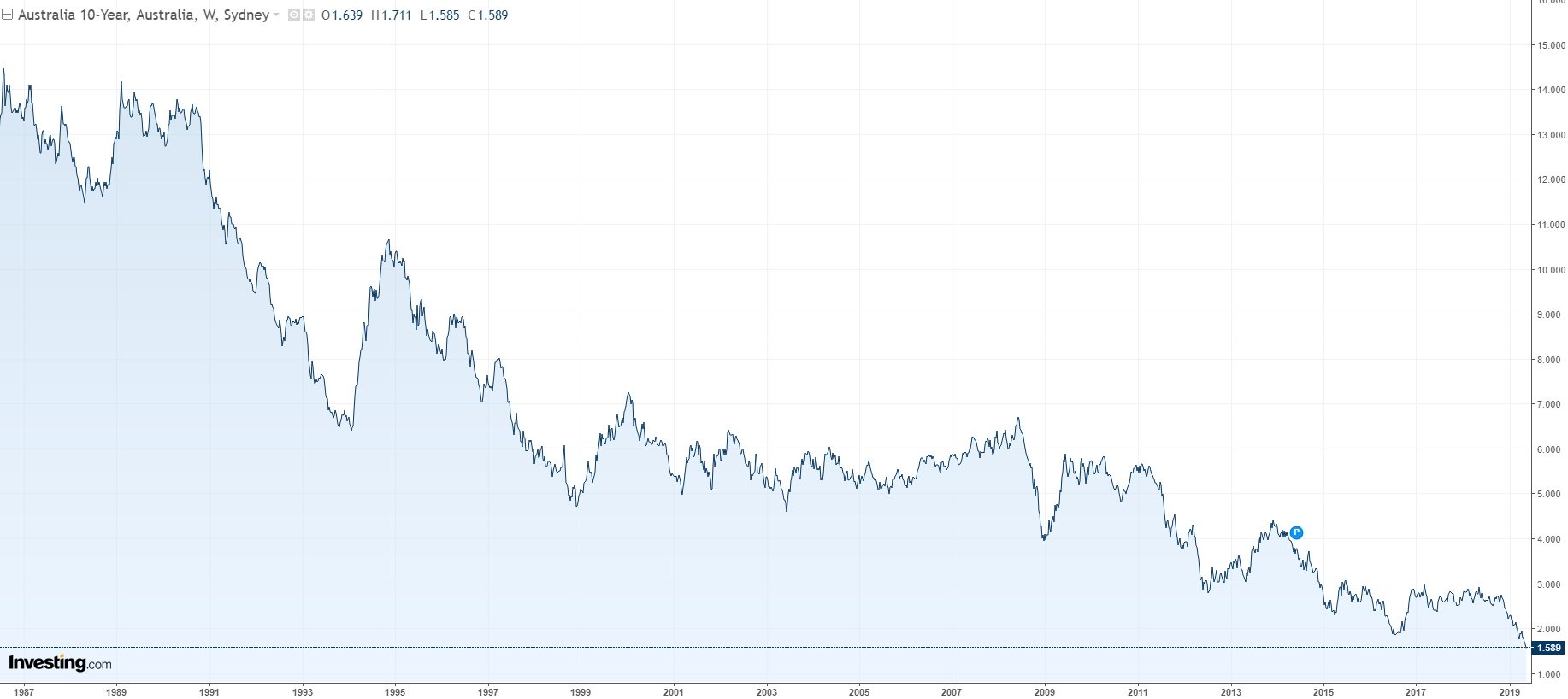Australian 10-year bond yields fall to record lows, and there may ...