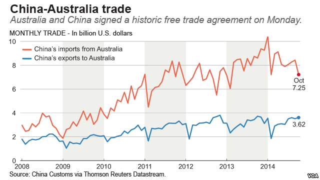CHINA - Year 9 HASS - Free Trade Agreements - LibGuides at Wesley College