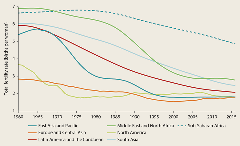 Accelerating Poverty Reduction in Africa: In Five Charts