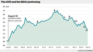 Jawbone tracker: How the RBA is talking down the dollar