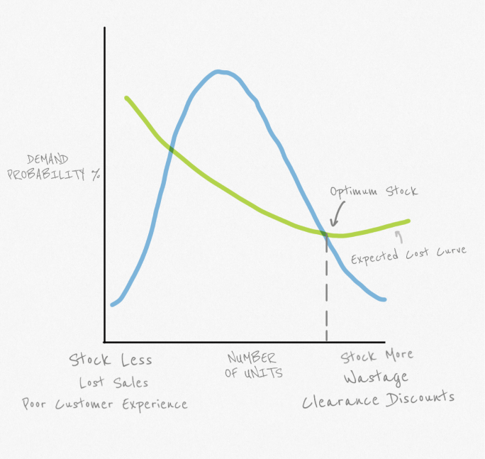 Demand Probability and Cost Cure for each Store-SKU combination