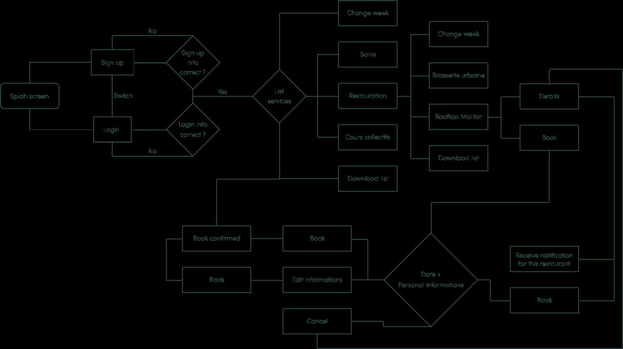 Flow chart simplifié du parcours utilisateur pour réserver un lavage