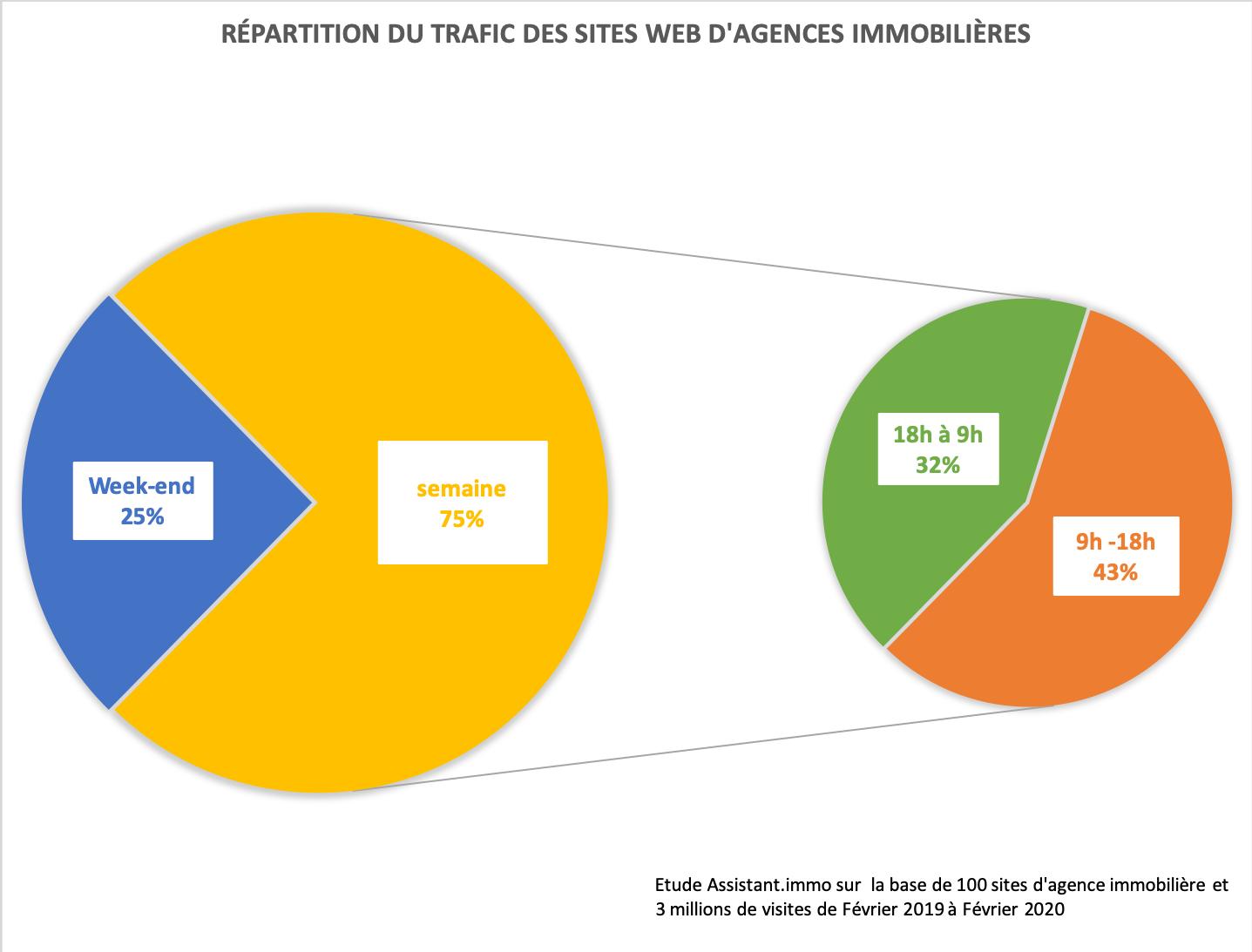 repartition du trafic des sites web d'agences immobilières