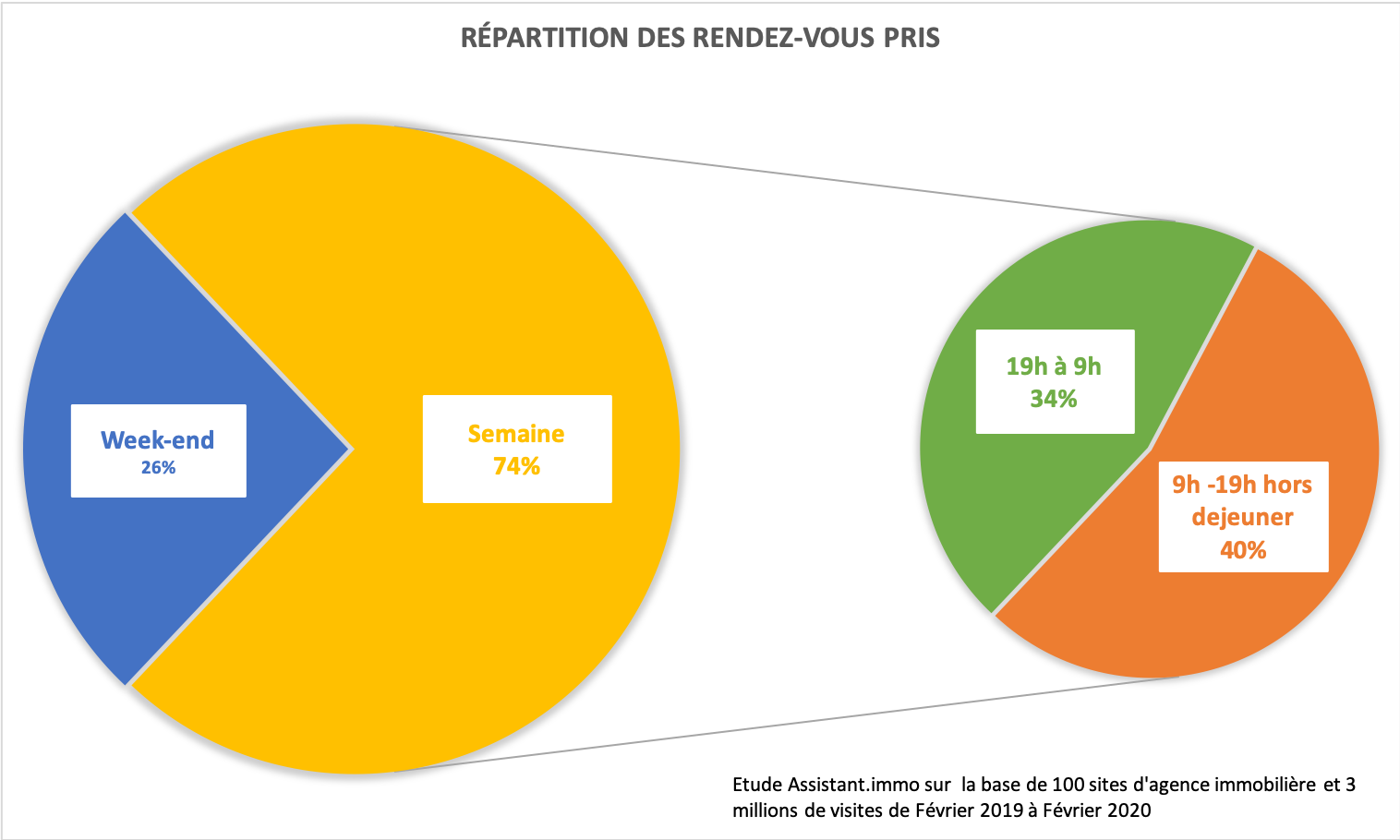 repartion pris de rendez-vous