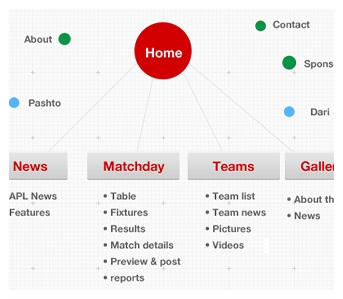afghan premiere league website structure